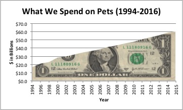 Spending on Pets 1994-2016