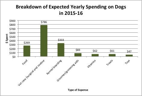 Pet spending 2015-16